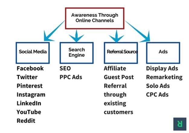Online sales channel inforgraphic