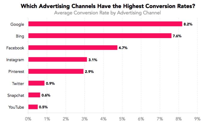 Growth Marketing Metrics