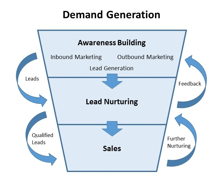 Demand generation marketing
