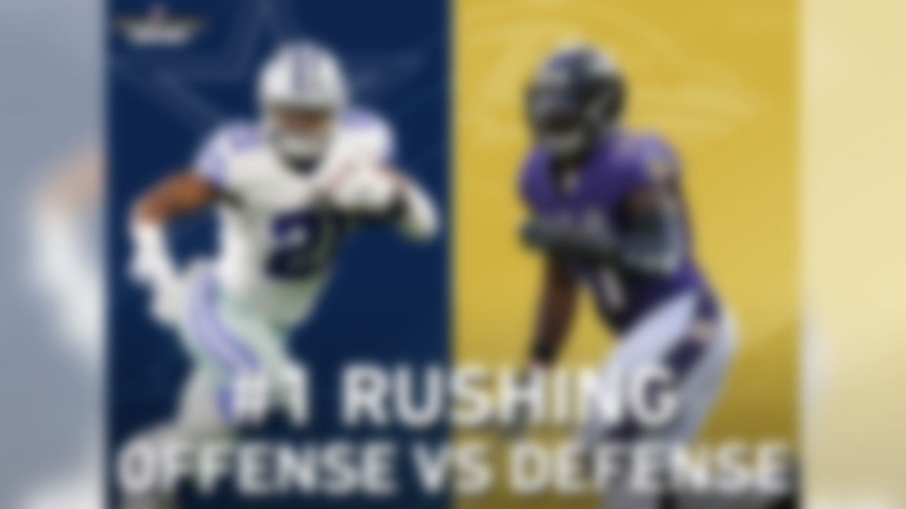 The matchup between the Ravens and Cowboys will feature Ezekiel Elliot and the NFL's No. 1 rushing offense vs. C.J. Mosley and the NFL's No. 1 rushing defense. The Cowboys lead the NFL in rushing yards per game, rushing touchdowns (tied), and 100-yard games. The Ravens defense has allowed the fewest rushing yards per game, rushing touchdowns (tied), and 100-yard games (tied).