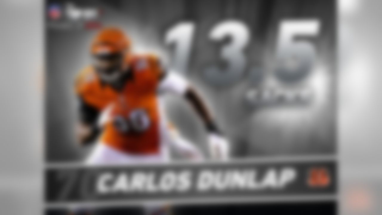 Carlos Dunlap has always been a productive defensive end, but in 2015 he exploded for a career-high 13.5 sacks. That mark was good enough to set the Bengals single-season sack record surpassing Eddie Edwards who had 13 sacks in 1983 (Note: sacks became an official stat in 1982).   Adding to Dunlap's resume of is that over the last three seasons, the Bengals DE has recorded 88 QB Hits. The only person with more over that timeframe? Two-time defending Defensive MVP, J.J. Watt (146).
