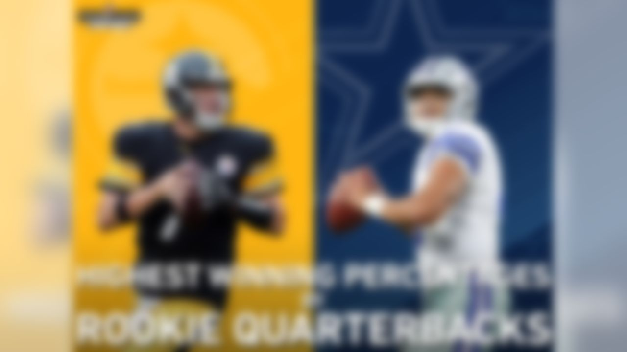 Dak Prescott and his Week 10 opponent, Ben Roethlisberger, have the two highest winning percentages by rookie quarterbacks in NFL history (min. 8 starts). Roethlisberger went 13-0 as a rookie in 2004 (winning percentage of 1.000), while Prescott is 7-1 (.875).