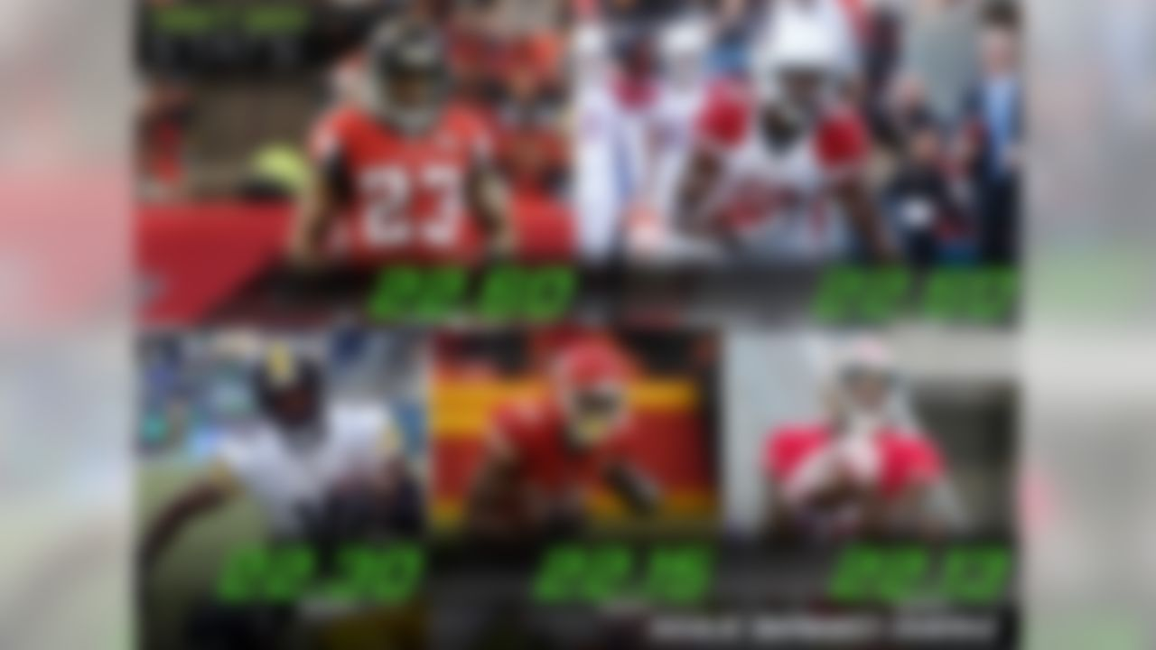 One cornerback and four wide receivers hold the fastest speeds through 12 weeks:  Atlanta Falcons cornerback Robert Alford (22.60 mph), Arizona Cardinals wide receiver John Brown (22.60 mph), Pittsburgh Steelers wide receiver Martavis Bryant (22.30 mph), Kansas City Chiefs wide receiver Jeremy Maclin (22.15 mph), and San Francisco 49ers wide receiver Torrey Smith (22.13 mph).