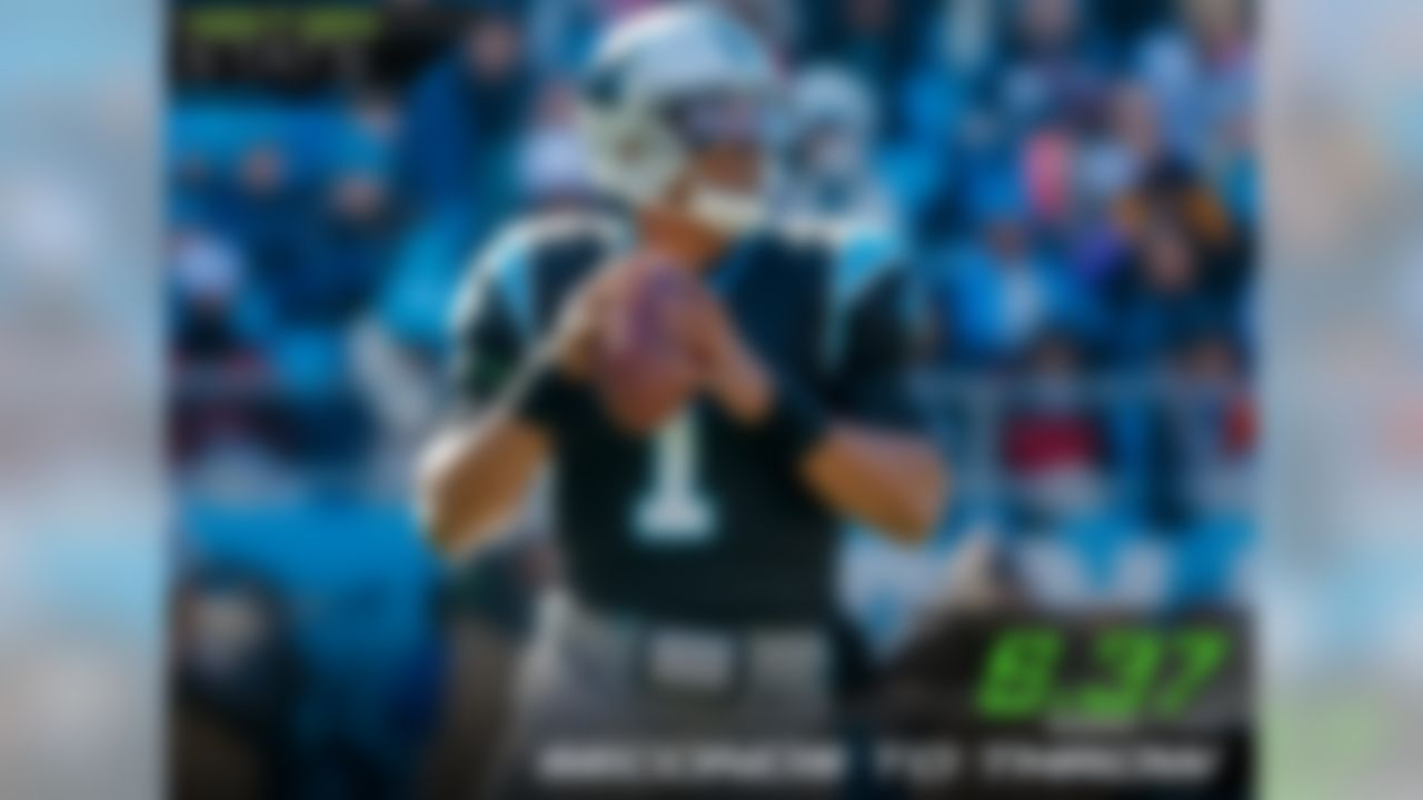 Carolina Panthers quarterback Cam Newton recorded the 3rd-longest time to throw (6.37 seconds) on a touchdown this season with an 18-yard touchdown pass to wide receiver Devin Funchess against the Vikings.