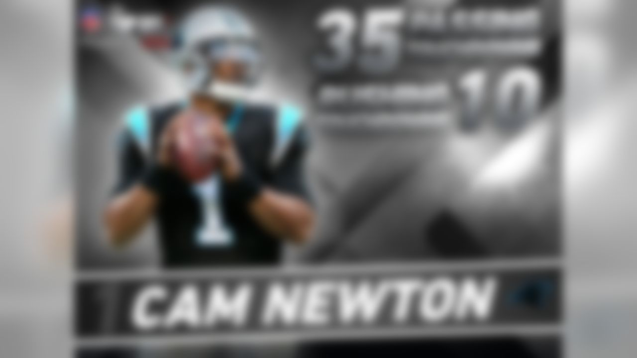 Why is Cam Newton #1? Is it because last season he won NFL MVP and Offensive Player of the Year? Led the Panthers to an NFL-best 15 wins and number-1 ranked scoring offense?    Or maybe it's because he joined O.J. Simpson and Marcus Allen as the only players in NFL history to win a national championship, Heisman Trophy and an NFL MVP award?    Or even because he became the 1st player in NFL history to record 30+ pass TD and 10+ rush TD in a season?    Well since the players vote, we had to assume it was one or all of the above!