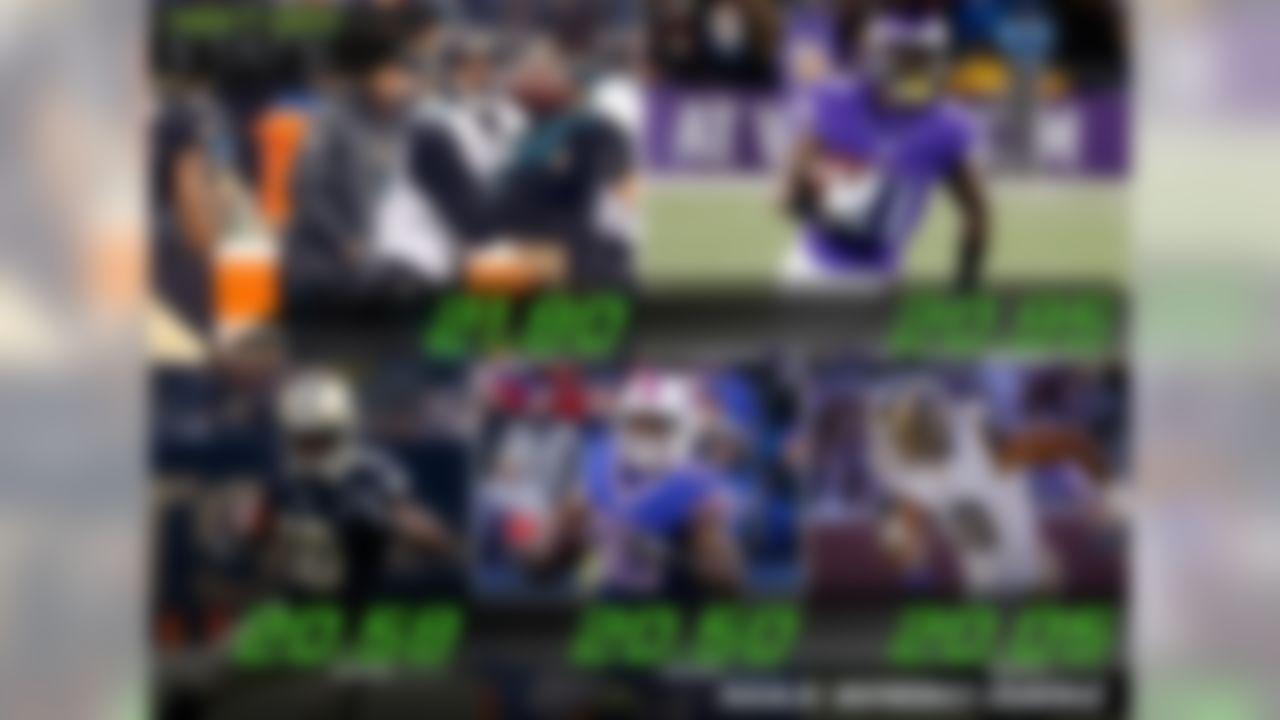 This week's leaders for max speed (ball carrier) on touchdowns are: Jaguars' Allen Robinson: 21.80 MPH; Vikings' Jerick McKinnon: 20.95 MPH; Saints' Brandin Cooks: 20.58 MPH; Bills' Mike Gillislee: 20.50 MPH; Rams' Kenny Britt: 20.05 MPH