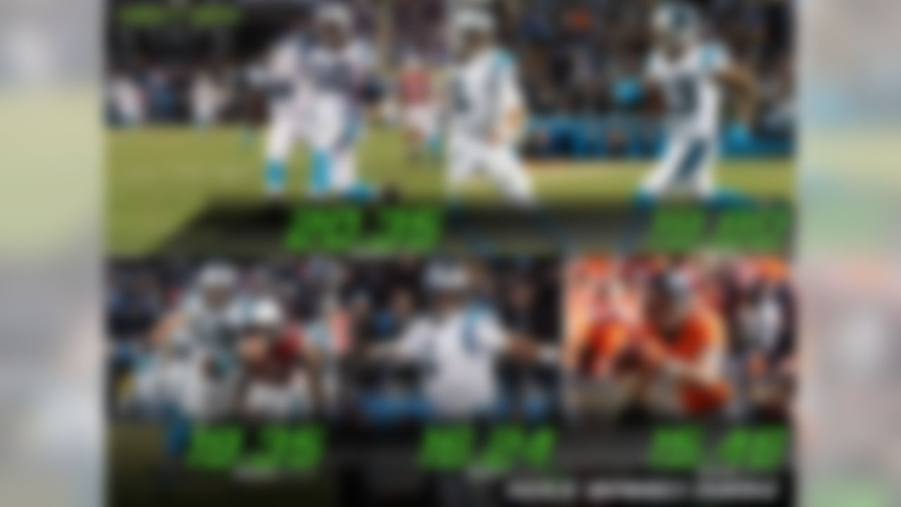 This week's leaders for max speed on touchdown scoring plays: Carolina Panthers receiver Corey Brown (20.35 mph), Panthers receiver Ted Ginn (19.80 mph), Panthers middle linebacker Luke Kuechly (19.35 mph), Panthers quarterback Cam Newton (16.24 mph) and Denver Broncos tight end Owen Daniels (15.46 mph).