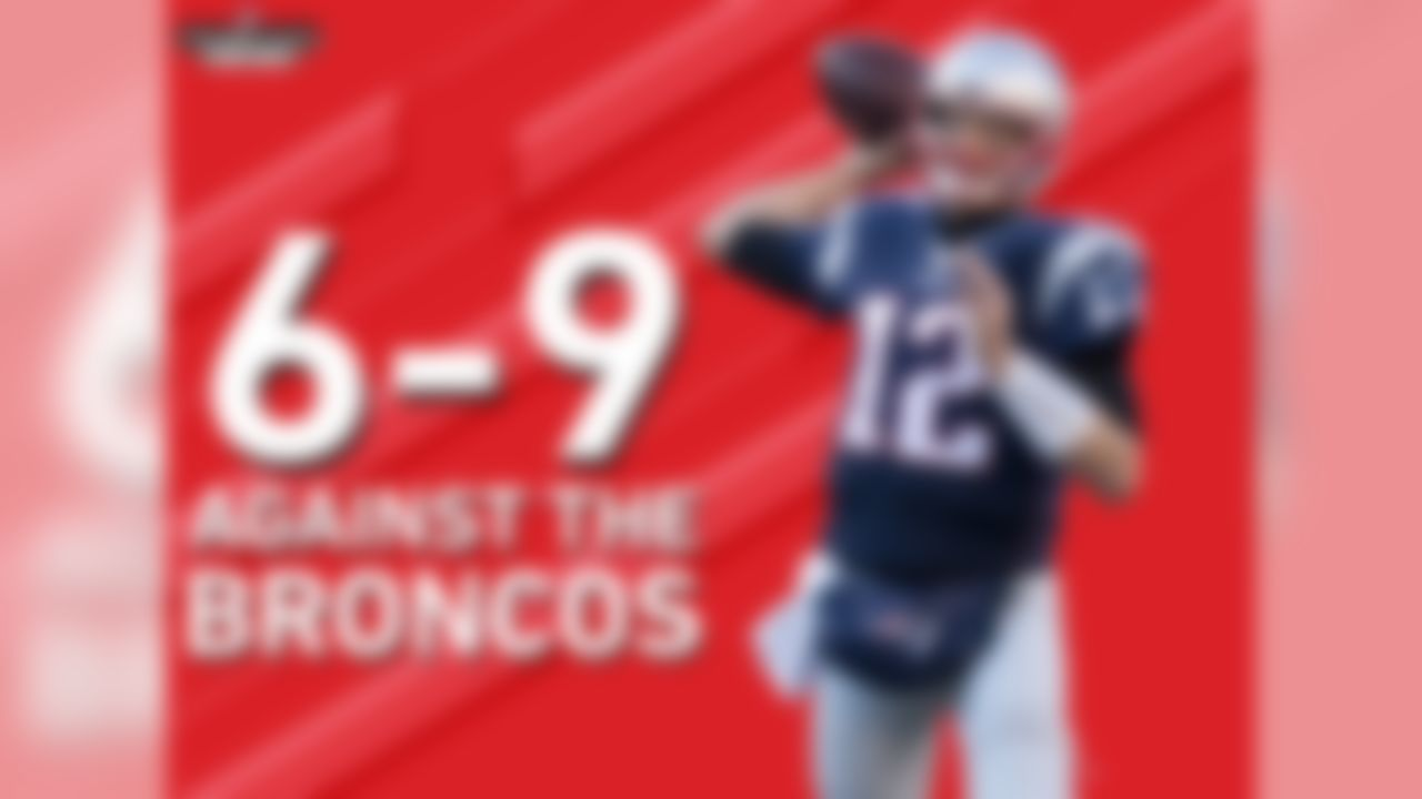 Tom Brady is 6-9 in his career against the Broncos, including the playoffs. They are the only opponent against whom Brady has a losing record. Brady is 2-7 against the Broncos in Denver.