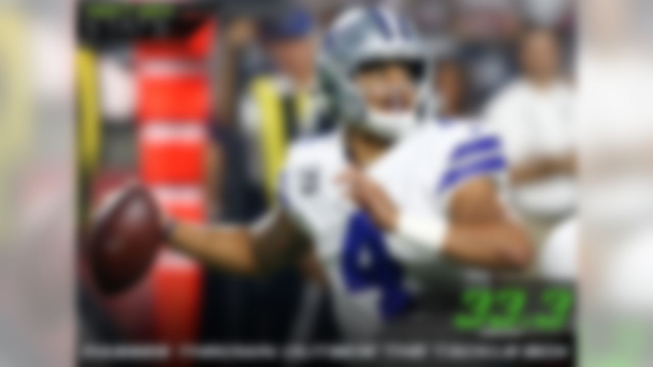 Cowboys quarterback Dak Prescott traveled outside the tackle box more than any other quarterback this week, throwing 33.3% outside. Prescott's 149.3 passer rating was the second highest in his career and his 120 yards on those attempts was also the highest of his career, with his second-closest at 83 yards from his 2016 Week 9 game against the Cleveland Browns.