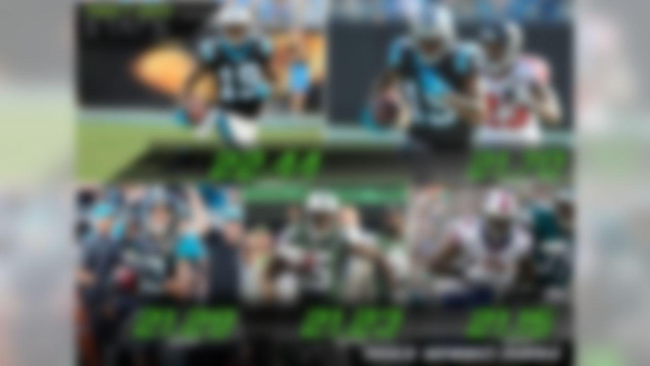 Five players hold impressive max speeds on touchdown for Week 14: Panthers' Ted Ginn: 22.44, Panthers' Ted Ginn: 21.70, Jaguars' Rashad Greene: 21.29, Jets' Brandon Marshall: 21.23, Bills' Sammy Watkins: 21.15.