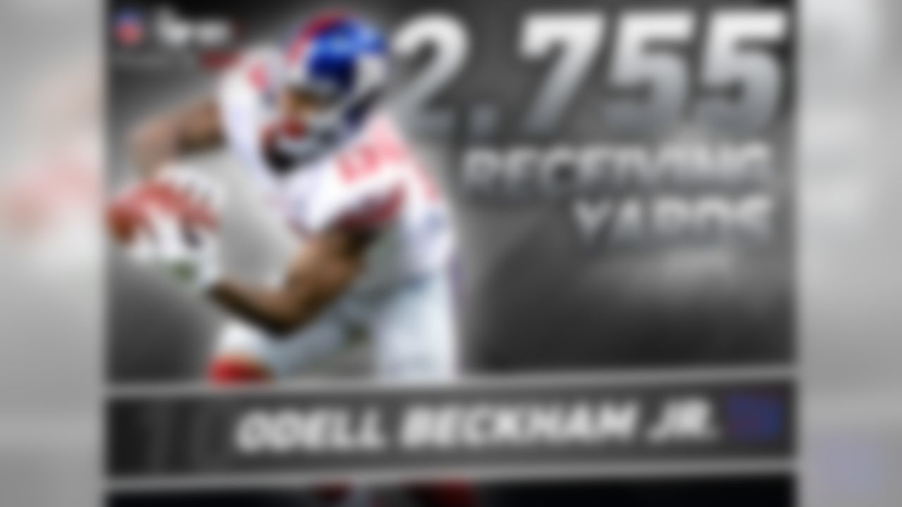 Odell Beckham Jr. has yet to play a full 16-game season, but in 2 years in the league he is already rewriting the record books. Beckham Jr. has recorded 2,755 receiving yards which is the most in NFL history through a players first two seasons. Beckham Jr. has 29 more yards than the next closest person on the list, Randy Moss (2,726), and remember ODB has missed 5 career games!   On top of that, Beckham Jr. has 25 receiving touchdowns in 27 career games. That's the most receiving TDs per game (0.93) in NFL history topping Hall of Famer, Don Hutson, who had 99 TD in 116 games (0.85 TD/game).