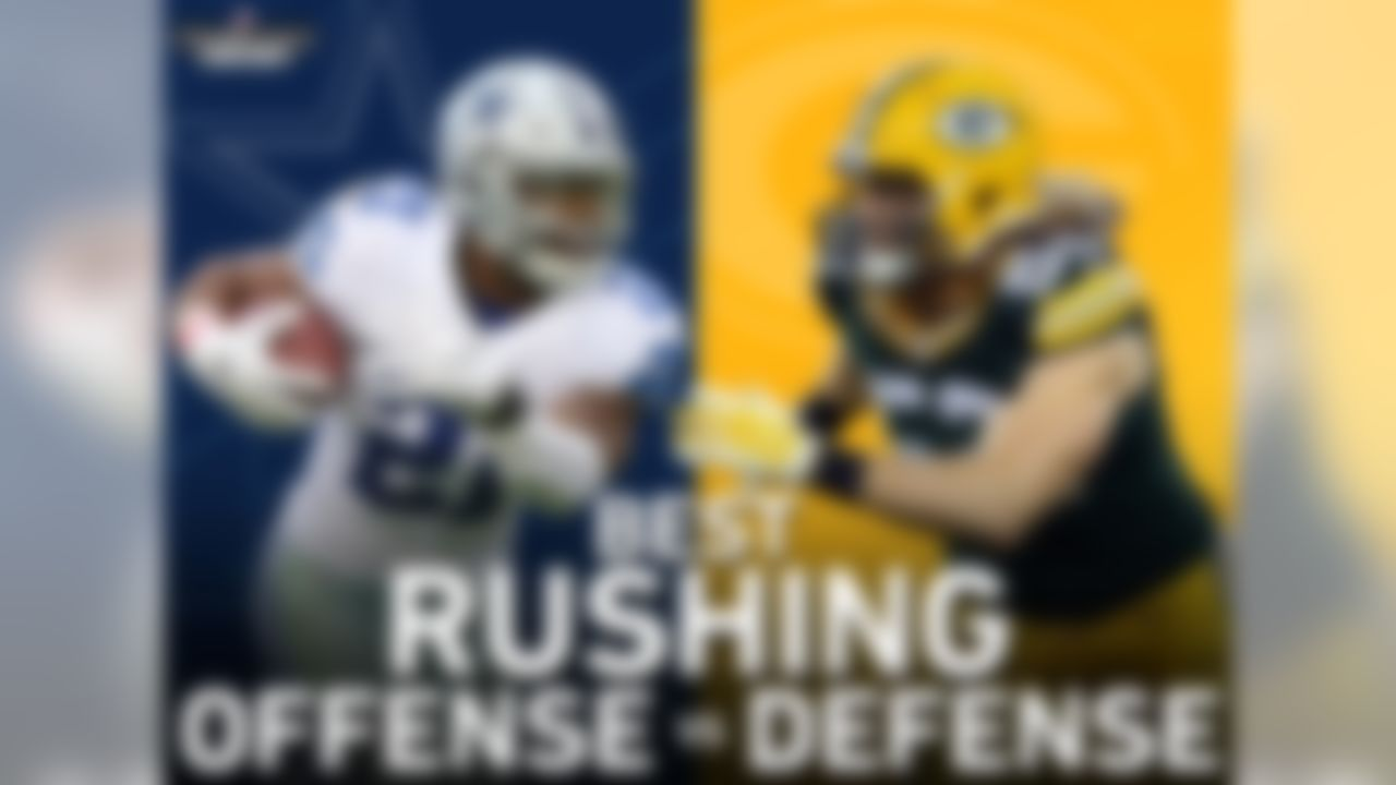 The Cowboys-Packers contest features a matchup of the NFL's best rushing offense (DAL) vs the NFL's best rushing defense this season. The Cowboys lead the NFL with 155.2 rushing YPG, while the Packers have only allowed 42.8 rushing YPG.