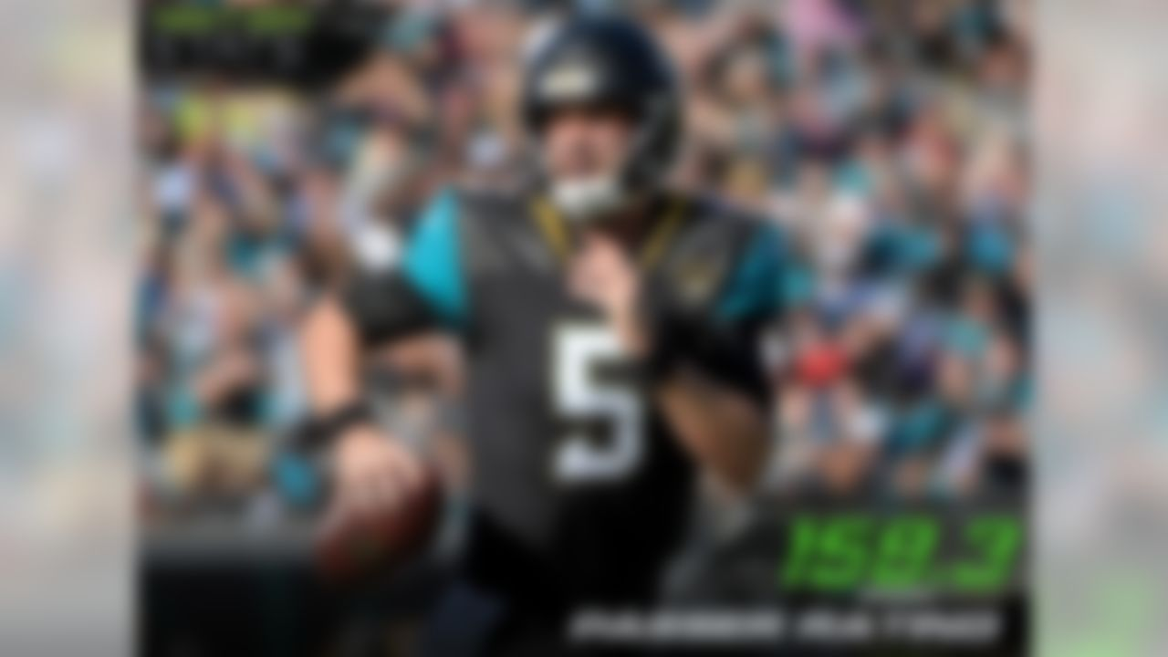 Jaguars quarterback Blake Bortles was the most effective over the middle of the field in Week 15, sporting a perfect passer rating (158.3) in this portion of the field against the Texans. Bortles' production over the middle over the past three weeks has been stellar, sporting a 147.3 passer rating, 2nd-best in the NFL in that span.