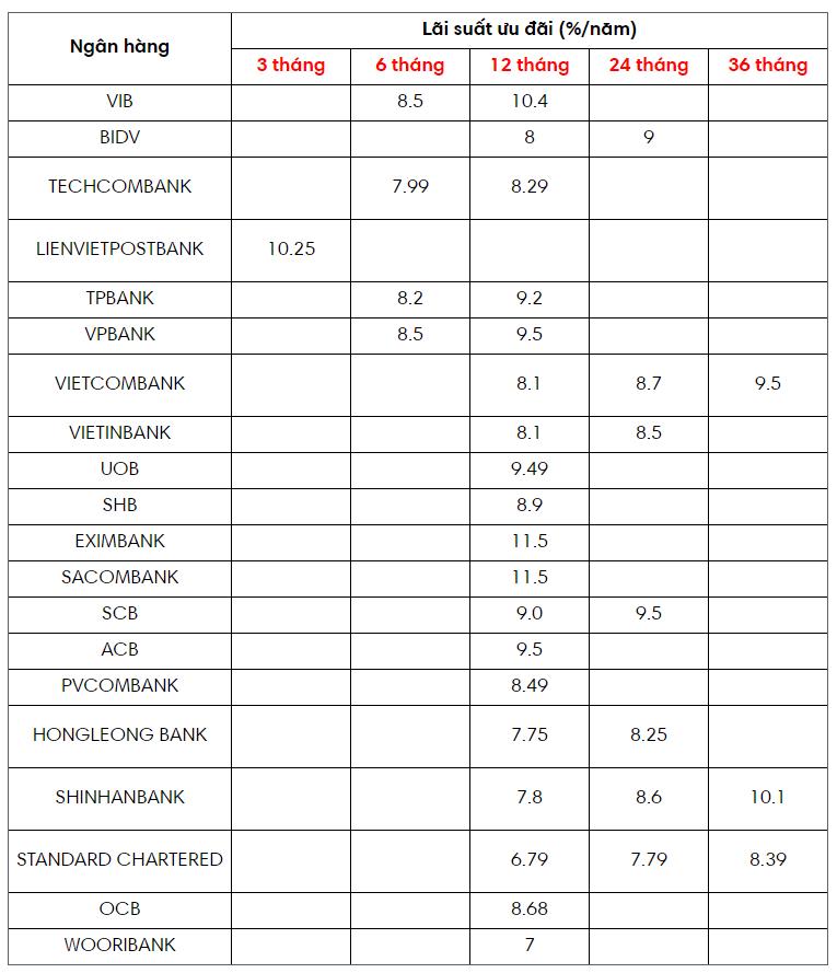 Lãi suất vay mua nhà tháng 01 2020 tại 20 ngân hàng lớn.png