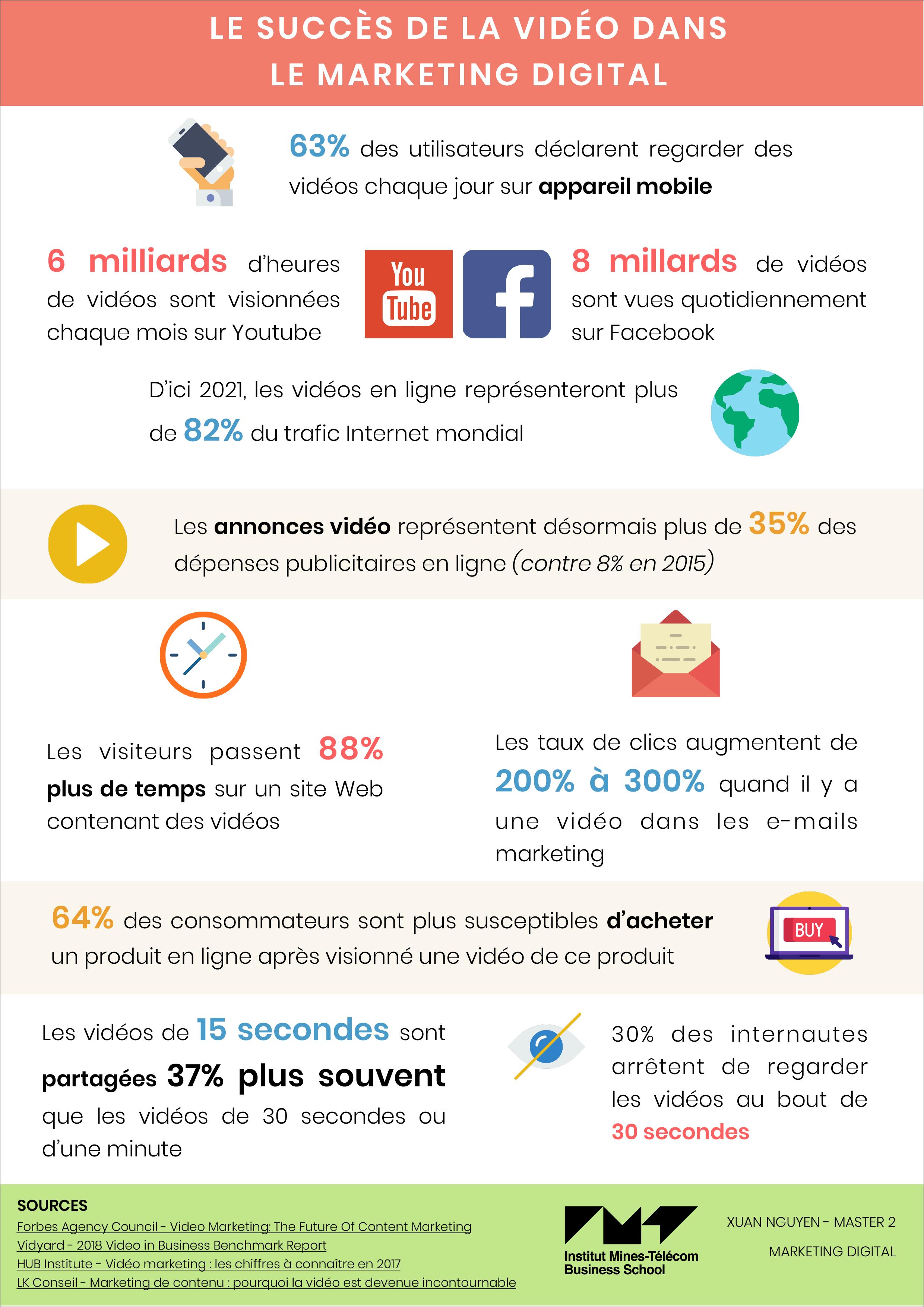 Infographie : Le succès de la vidéo dans le marketing digital