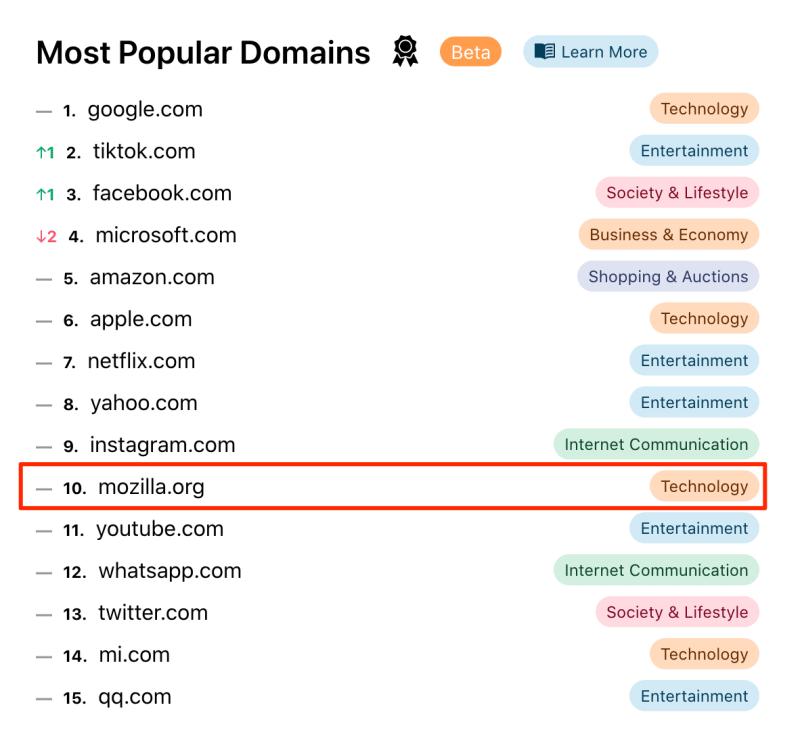 Top Popular Domains