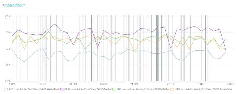 SpeedIndex graph