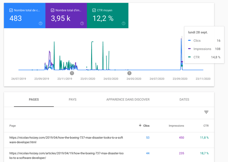 Google Search Console shows the Discover performance