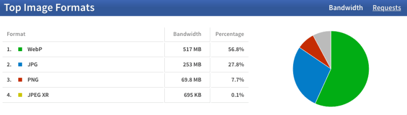 Top image formats by bandwidth.