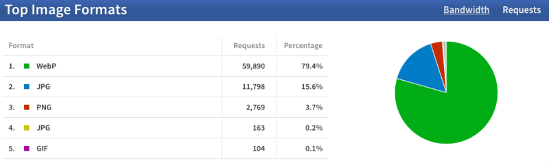 Top image formats by requests.