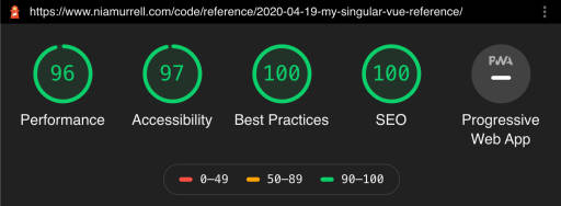 SCORES performance 96, accessibility 97, best practices 100, SEO 100