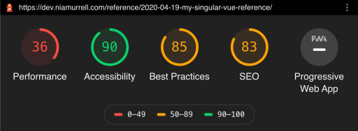 SCORES performance 36, accessibility 90, best practices 85, SEO 83