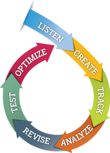 SEO is an iterative process - Nick Stone Group - Charlottesville SEO