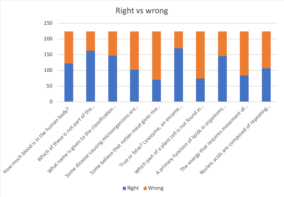 biology student results