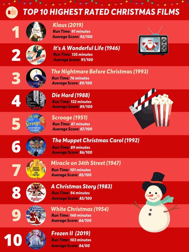 top 10 christmas movies