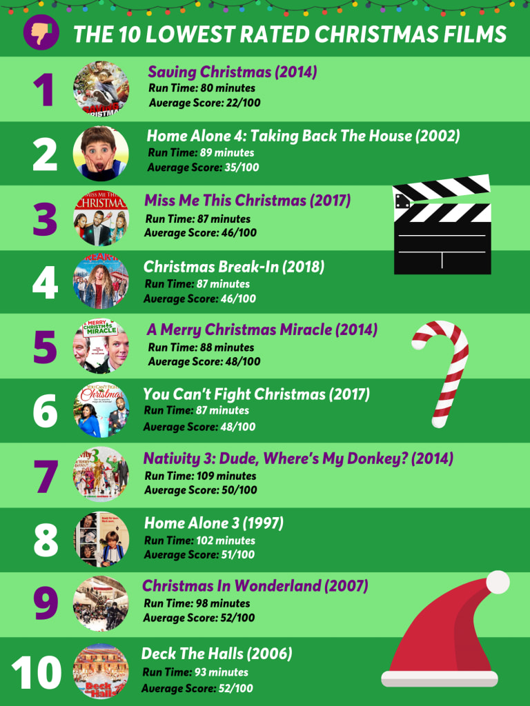 worst rated christmas movies