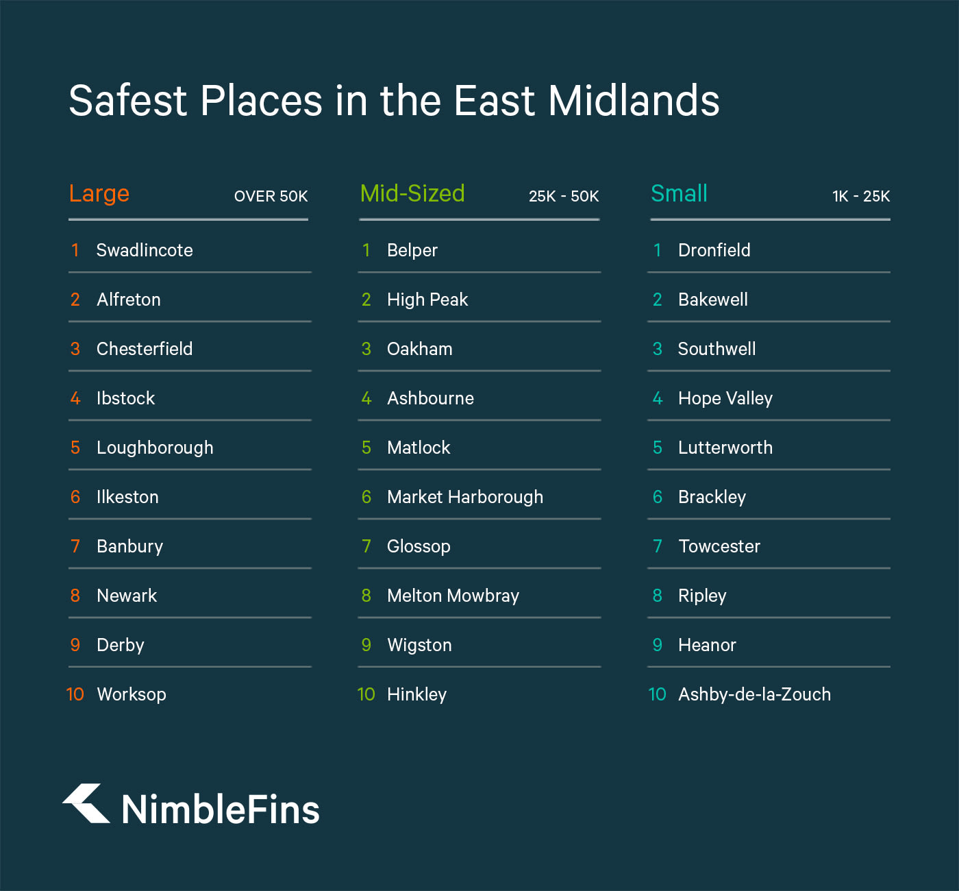 table showing safest towns in the East Midlands, UK, by small, medium and large towns