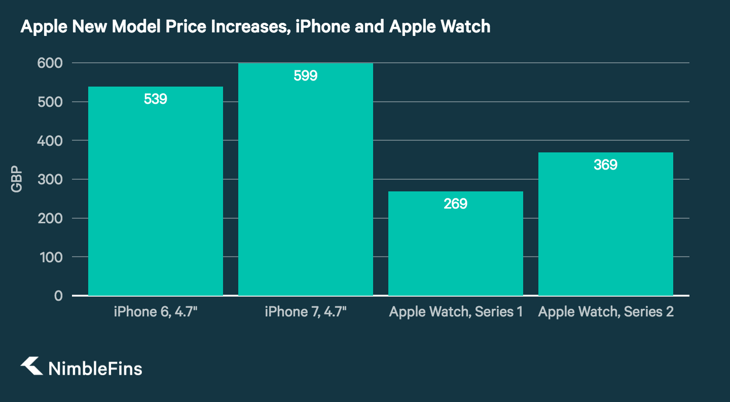 Chart showing the increase in prices of new model releases for Apple products in the U.K., after Brexit