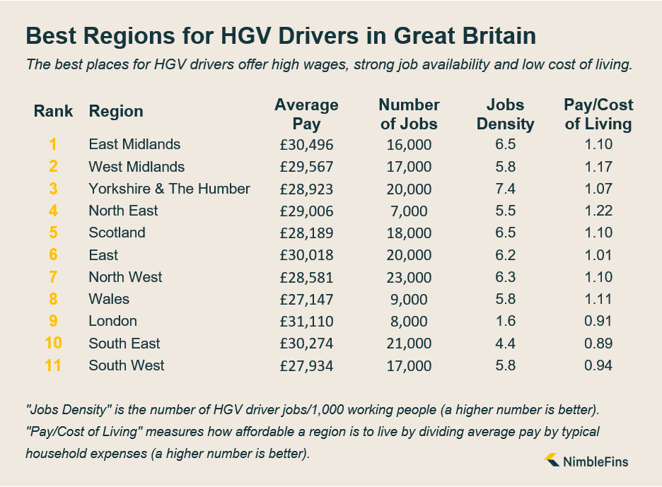 Infographic showing the best regions in Great Britain for HGV lorry drivers
