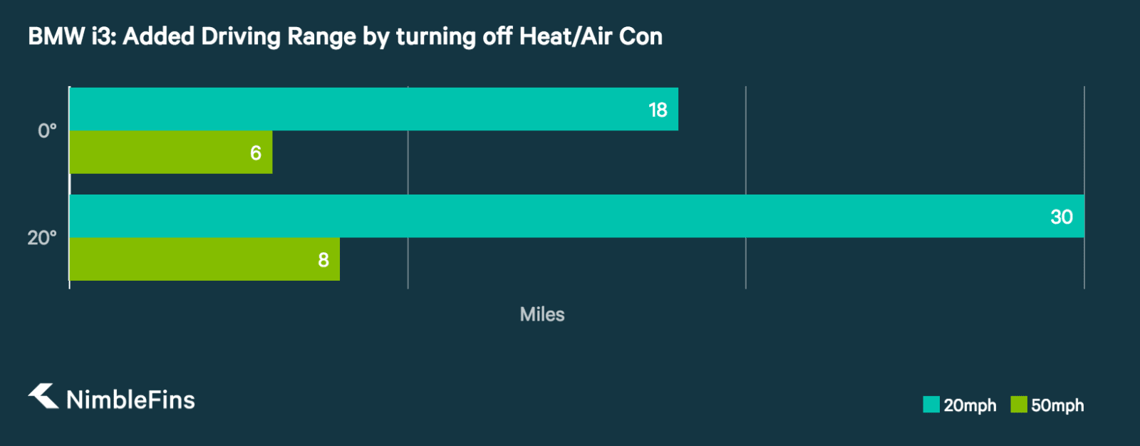 chart showing how heat and Air Con impact an EV's driving range