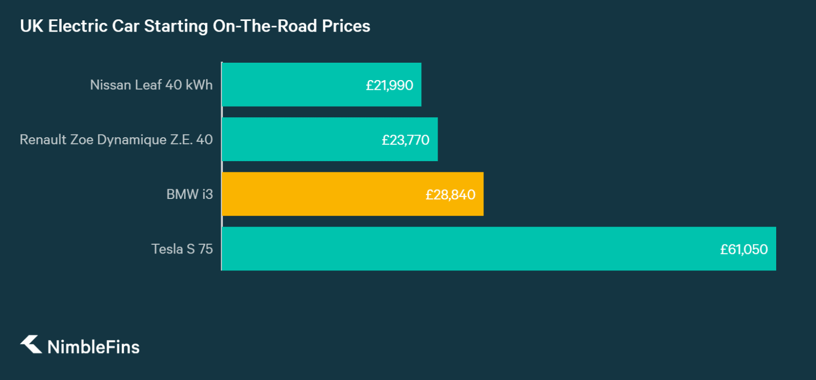 chart comparing the starting on-the-road prices of UK electric cars