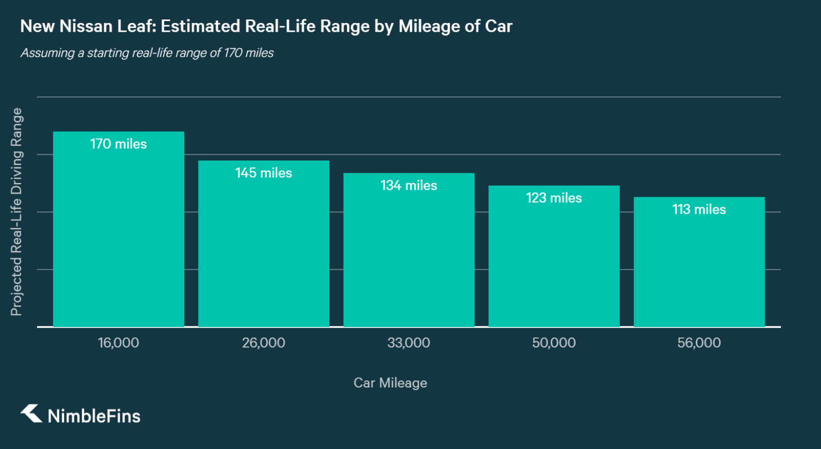 chart showing how far the new Nissan Leaf should drive as it accumulates miles