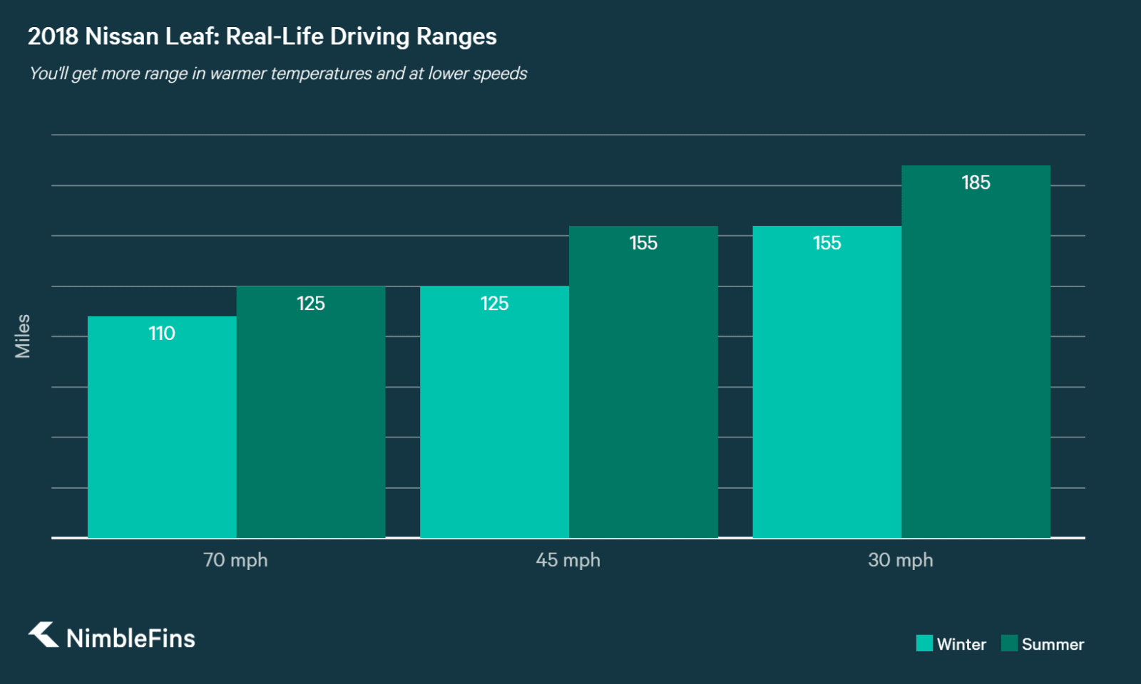 chart showing driving ranges for nissan leaf