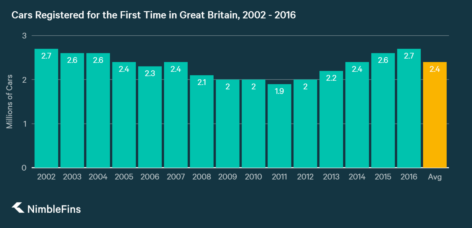 chart showing how many new cars were registered in Great Britain between 2002 and 2016