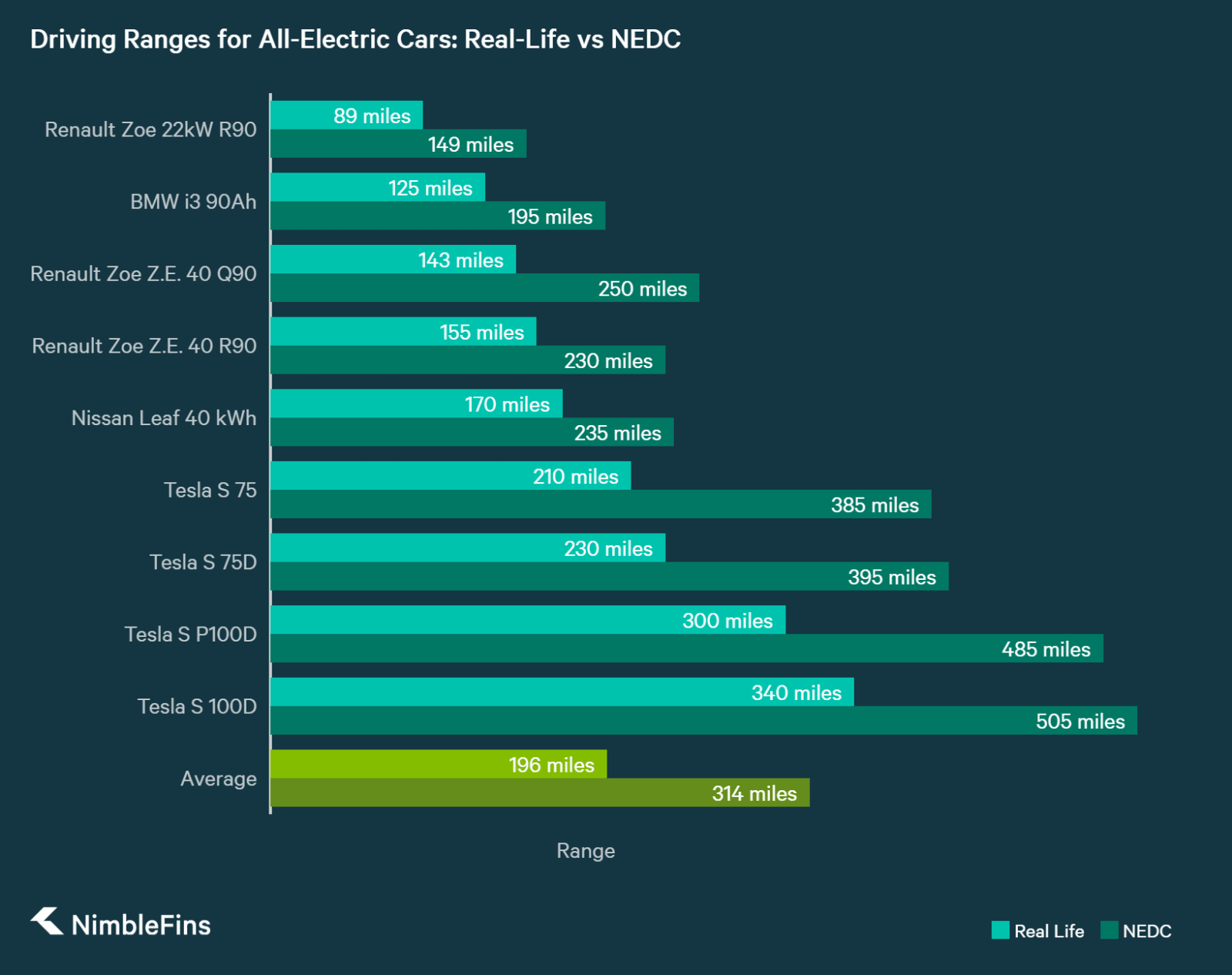 chart showing the difference between nedc and real-life ranges for electric cars in the UK