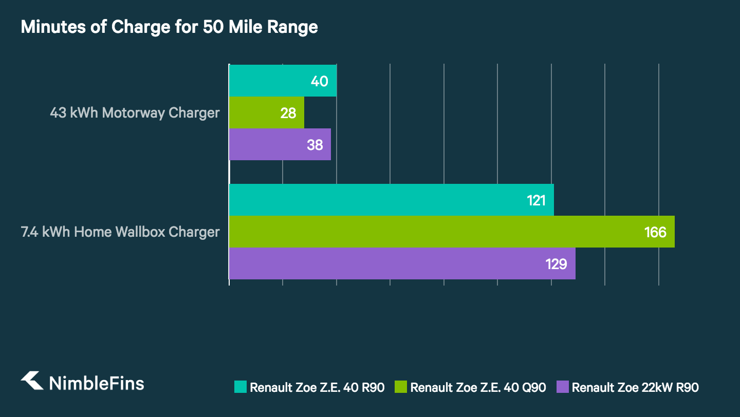 chart showing charge times for Renault Zoe models, for 7.4 kWh home wallbox charger and 43 kWh rapid charger