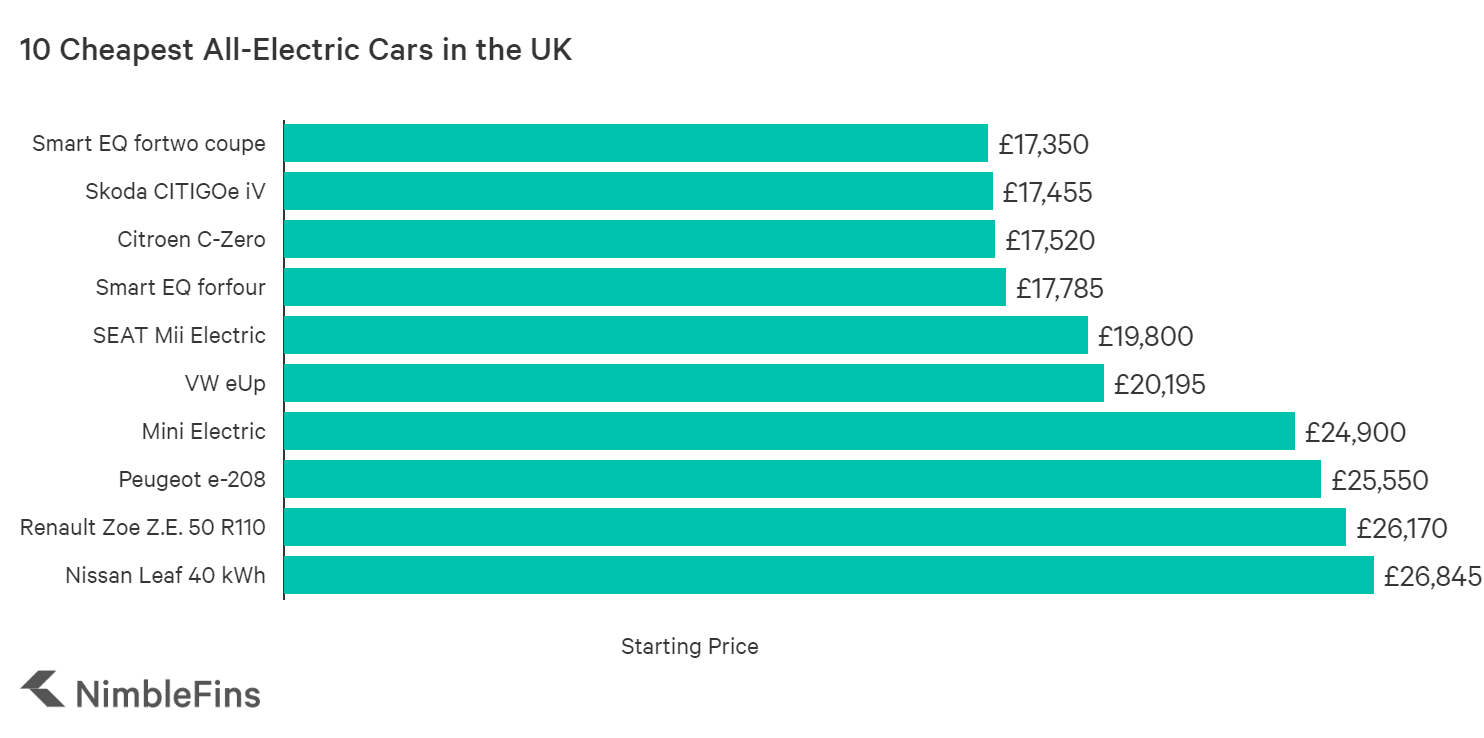 Chart showing the 10 cheapest electric cars in the UK