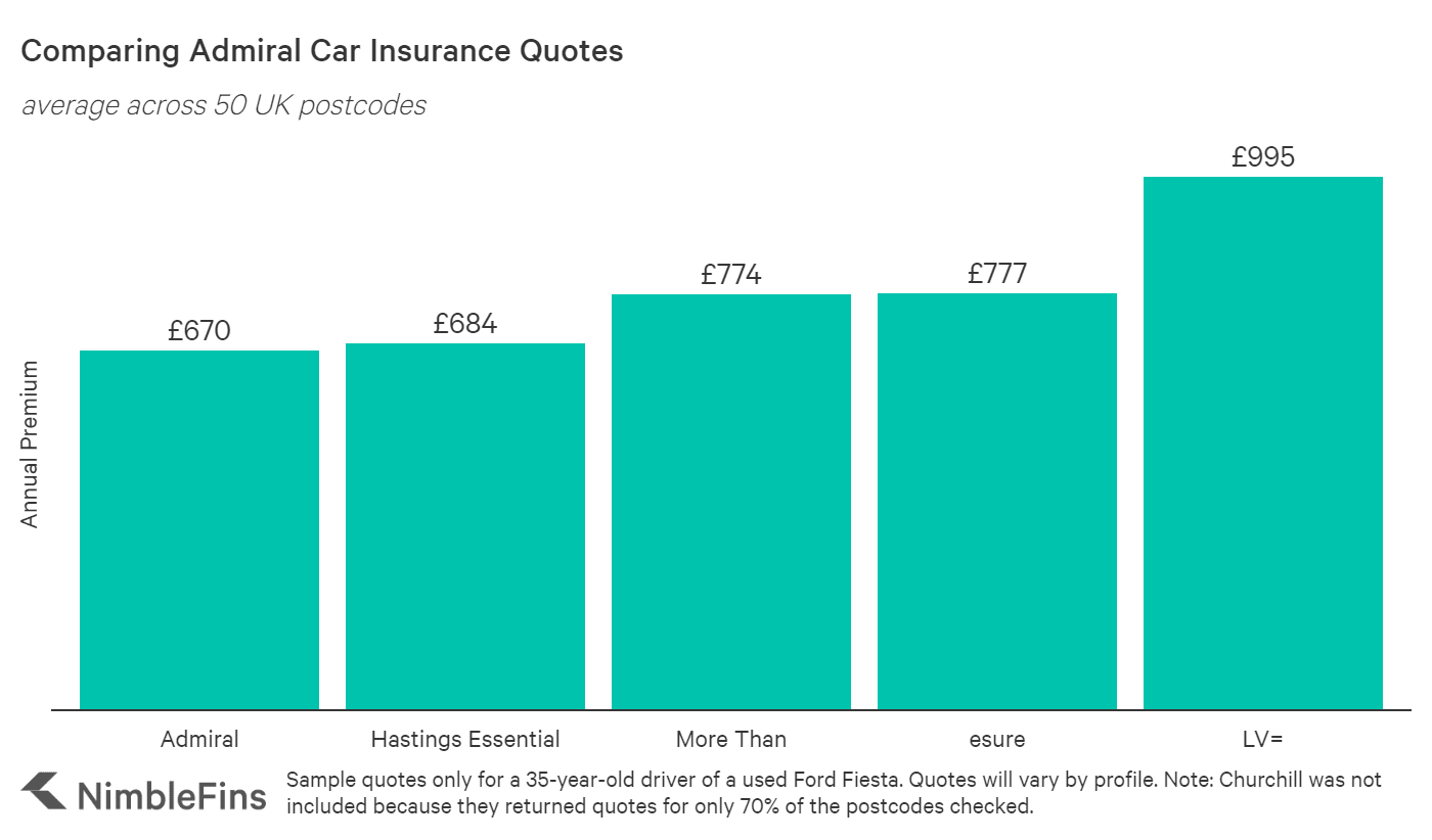 Chart comparing Admiral car insurance quotes