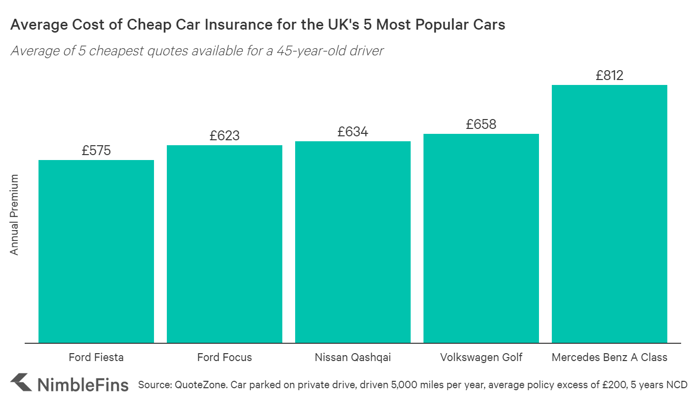 Cost of car insurance for Ford Fiesta, Ford Focus, VW Golf, Nissan Qashqai and Mercedes Benz A Class