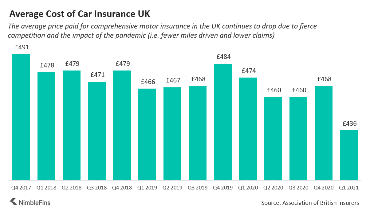 chart showing the average car insurance cost UK