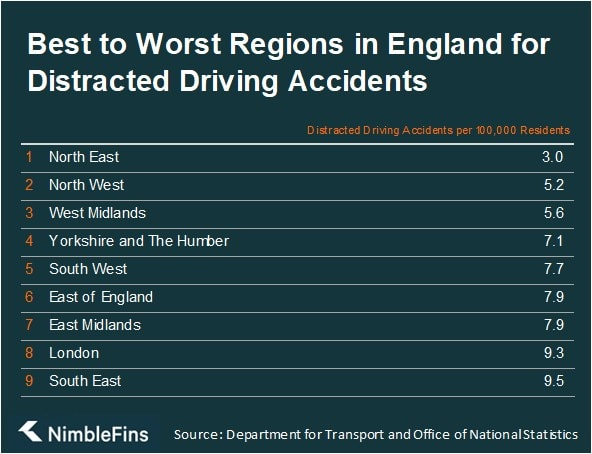 Table showing the safest local authorities in England for distracted driving