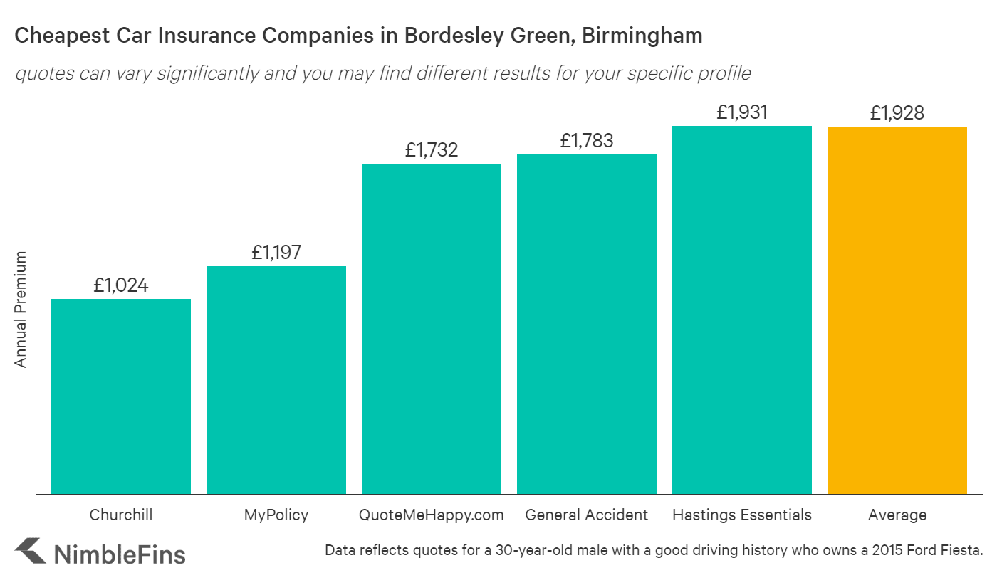 chart showing cheapest car insurance in Bordesley Green, Birmingham
