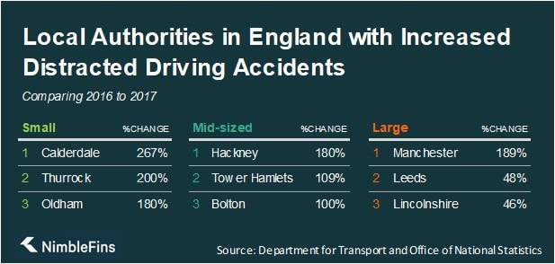Table showing the local authorities in England with the largest increases in distracted driving 2016 to 2017