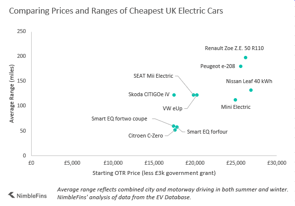 chart showing starting prices and ranges of cheap UK electric cars