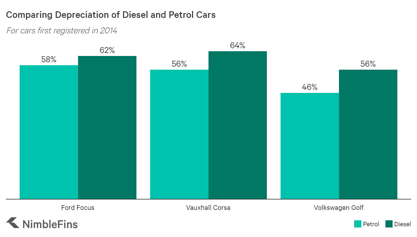 Chart showing depreciation of Ford Focus petrol and diesel cars