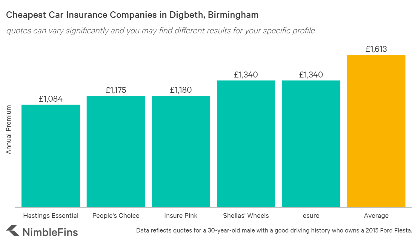 chart showing cheapest car insurance in Digbeth, Birmingham